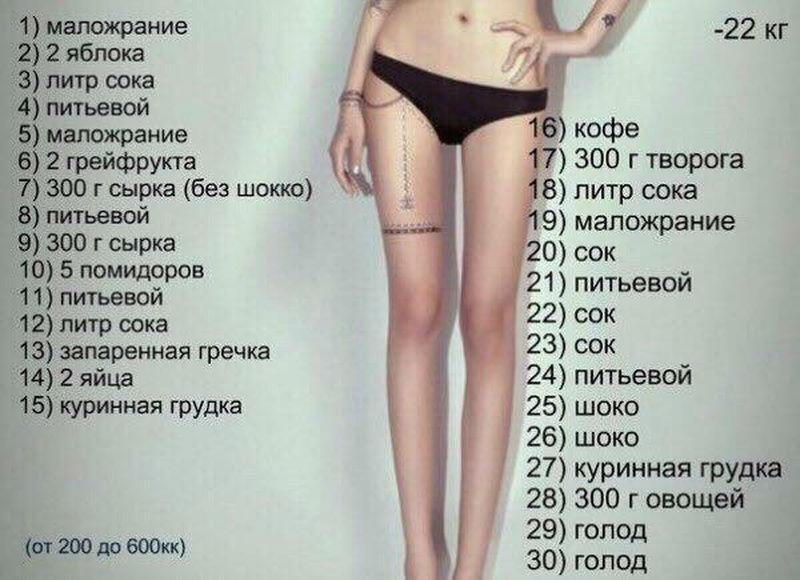 Какая нужна диета чтобы быстро похудеть