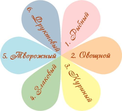 Диета Семицветик Меню Отзывы. Диета 6 лепестков: худейте играючи и с гарантией!